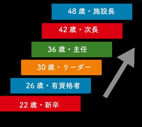 例:四大新卒、支援員の場合